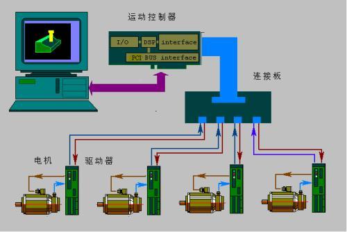 使用运动控制系统可以加快管道的切割速度